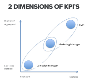 The two dimensions of KPIs: Level of aggregation and timeframe.